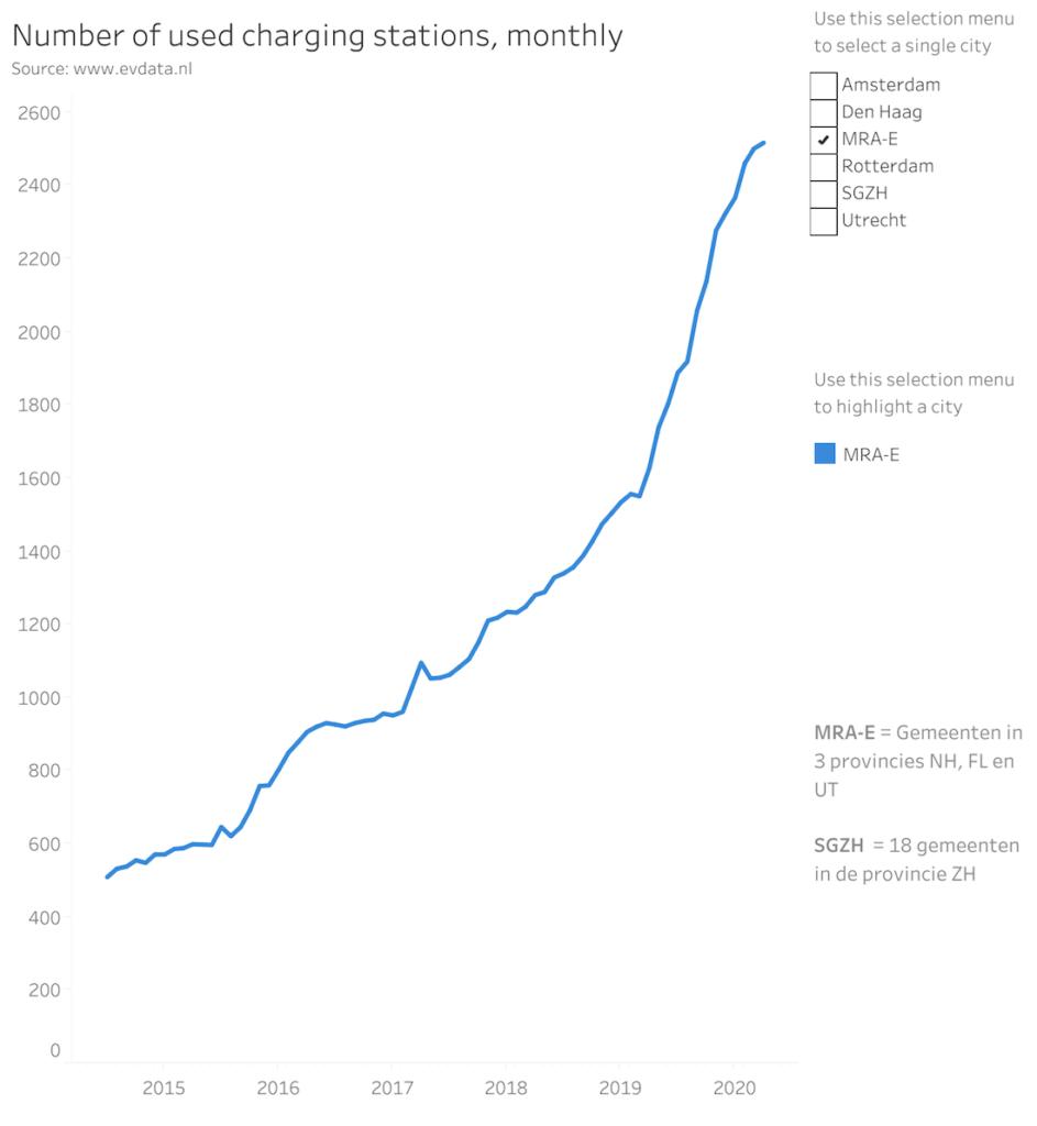 aantal-laadpunten-2020-mra-e
