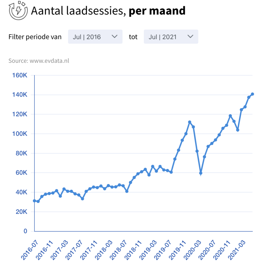 aantal laadsessies per maand regio mra-elektrisch