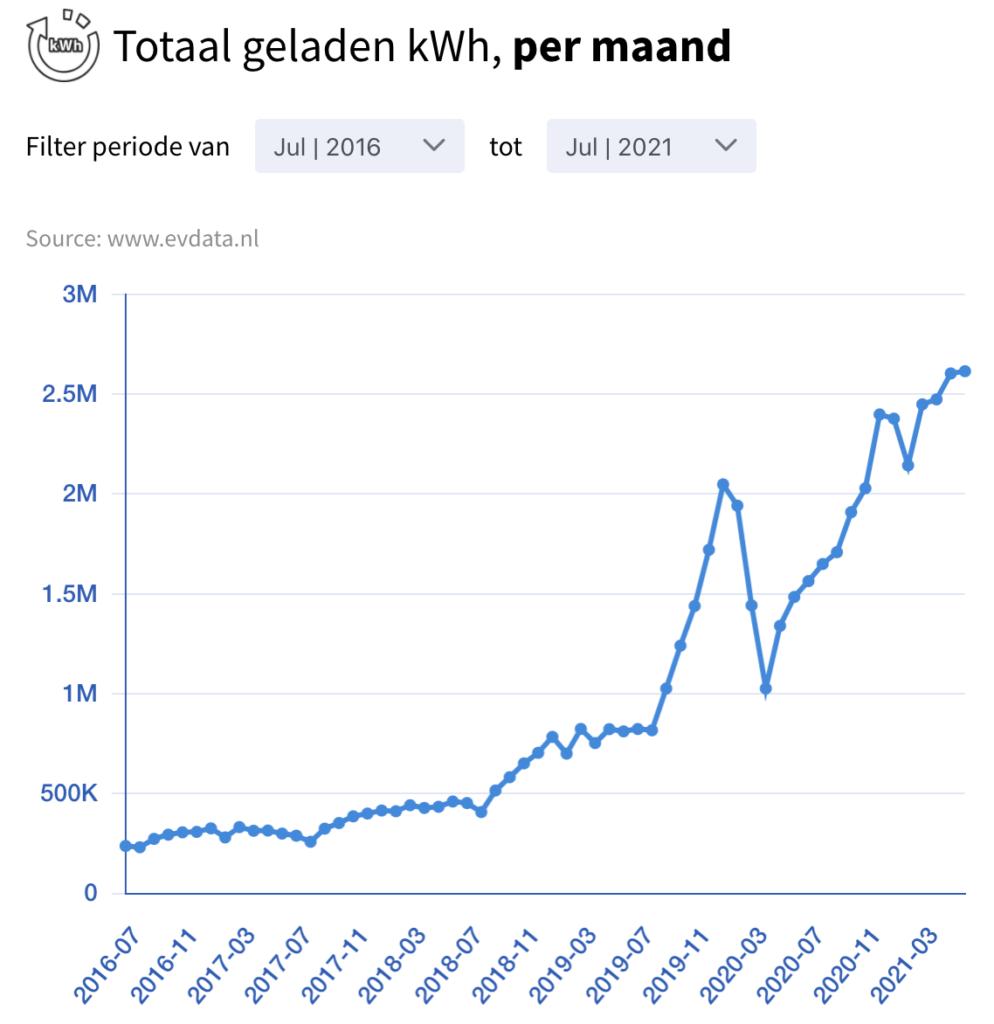 totaal geladen kwh per maand regio mra-elektrisch